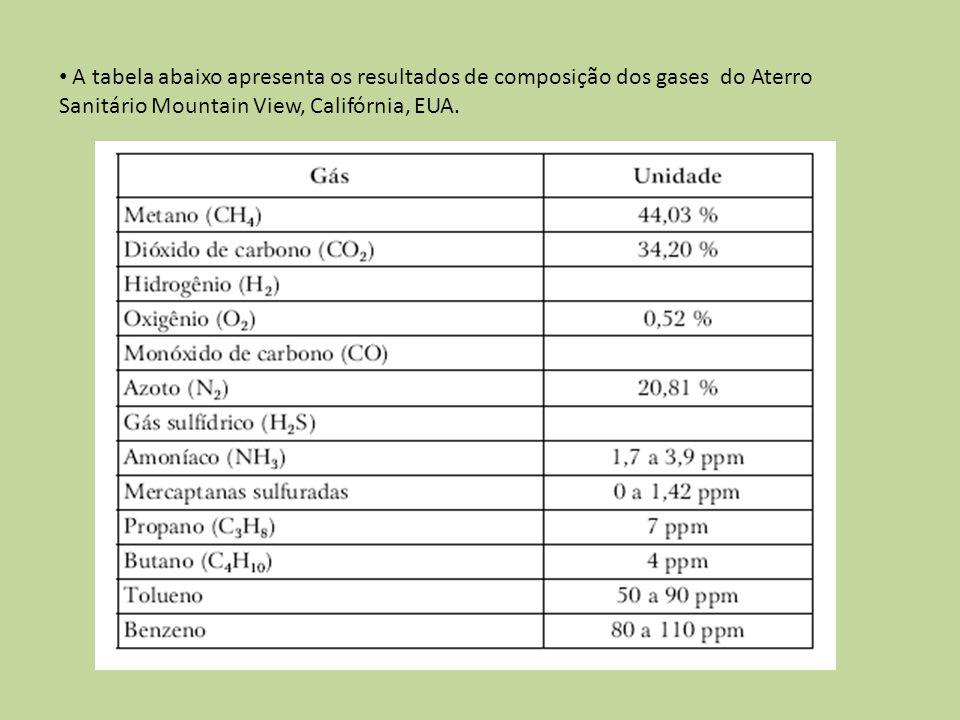 A tabela abaixo apresenta os resultados de composição dos gases do Aterro Sanitário Mountain View, Califórnia, EUA.