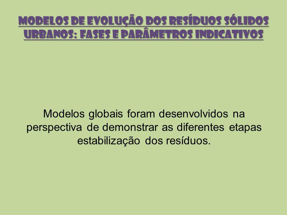 Modelos globais foram desenvolvidos na perspectiva de demonstrar as diferentes etapas estabilização dos resíduos. MODELOS DE EVOLUÇÃO DOS RESÍDUOS SÓL
