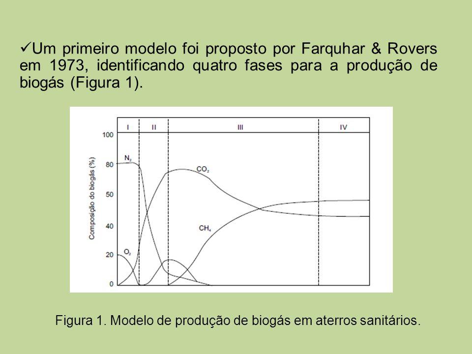 Figura 1. Modelo de produção de biogás em aterros sanitários. Um primeiro modelo foi proposto por Farquhar & Rovers em 1973, identificando quatro fase