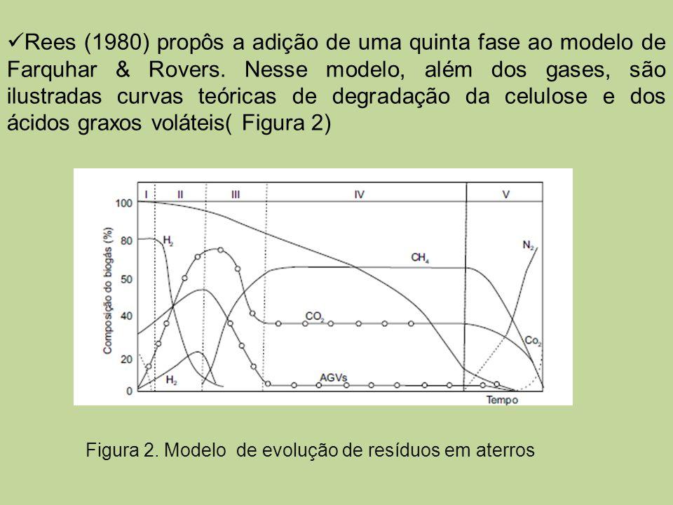 Rees (1980) propôs a adição de uma quinta fase ao modelo de Farquhar & Rovers. Nesse modelo, além dos gases, são ilustradas curvas teóricas de degrada