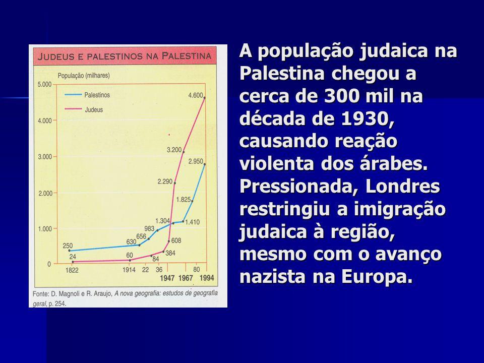A população judaica na Palestina chegou a cerca de 300 mil na década de 1930, causando reação violenta dos árabes. Pressionada, Londres restringiu a i