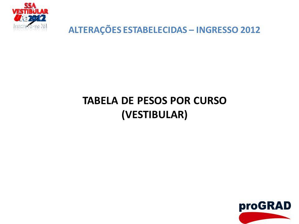 ALTERAÇÕES ESTABELECIDAS – INGRESSO 2012 TABELA DE PESOS POR CURSO (VESTIBULAR)