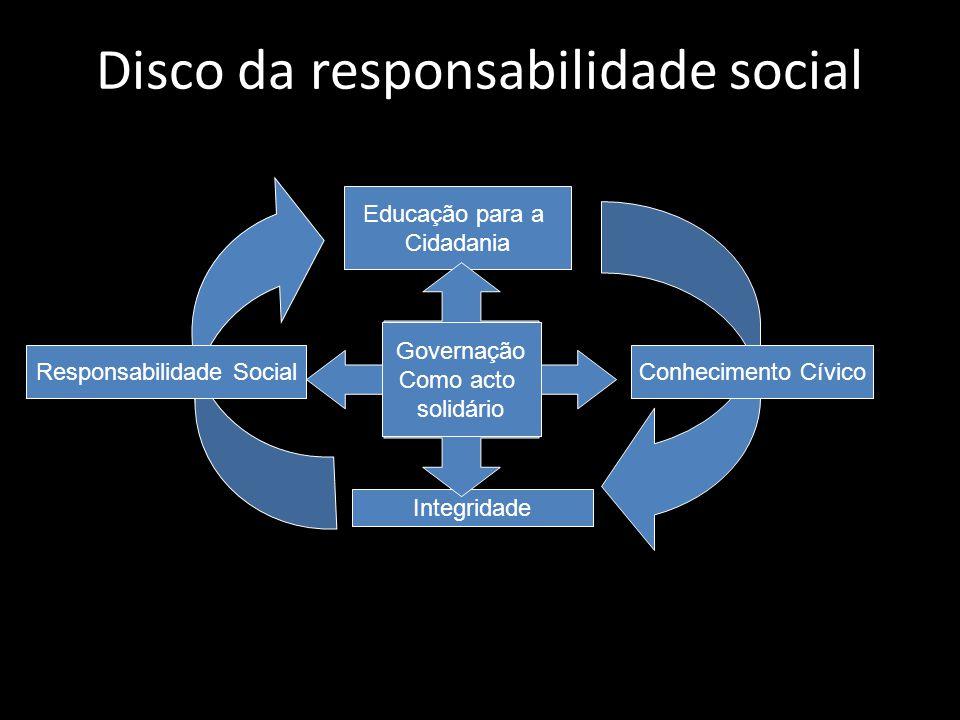 Disco da responsabilidade social Educação para a Cidadania Integridade Conhecimento CívicoResponsabilidade Social Governação Como acto solidário