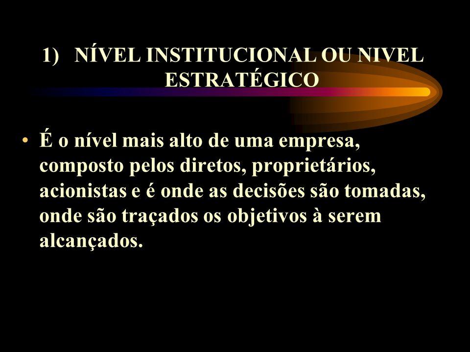 1) NÍVEL INSTITUCIONAL OU NIVEL ESTRATÉGICO É o nível mais alto de uma empresa, composto pelos diretos, proprietários, acionistas e é onde as decisões