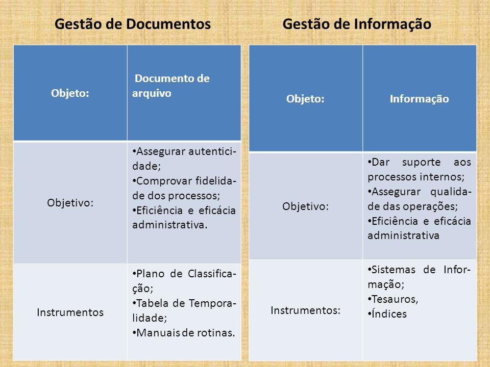 Gestão de Documentos Objeto: Documento de arquivo Objetivo: Assegurar autentici- dade; Comprovar fidelida- de dos processos; Eficiência e eficácia adm