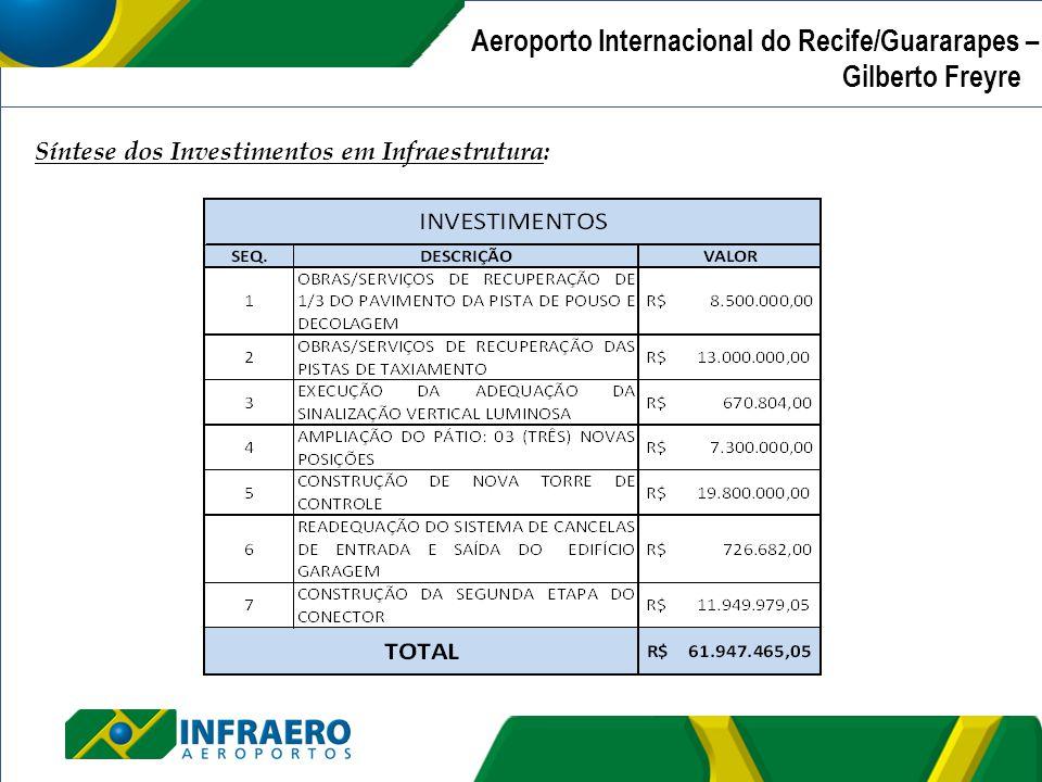 Aeroporto Internacional de Recife/Guararapes – Gilberto Freyre | Síntese dos Investimentos em Infraestrutura: Aeroporto Internacional do Recife/Guarar