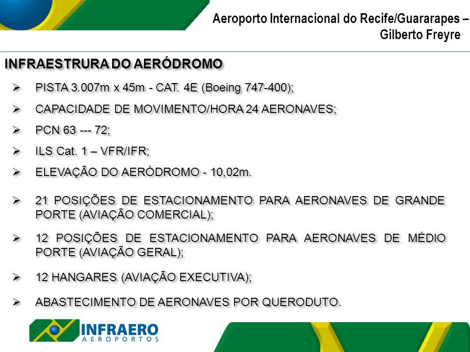 PISTA 3.007m x 45m - CAT. 4E (Boeing 747-400); CAPACIDADE DE MOVIMENTO/HORA 24 AERONAVES; PCN 63 --- 72; ILS Cat. 1 – VFR/IFR; ELEVAÇÃO DO AERÓDROMO -
