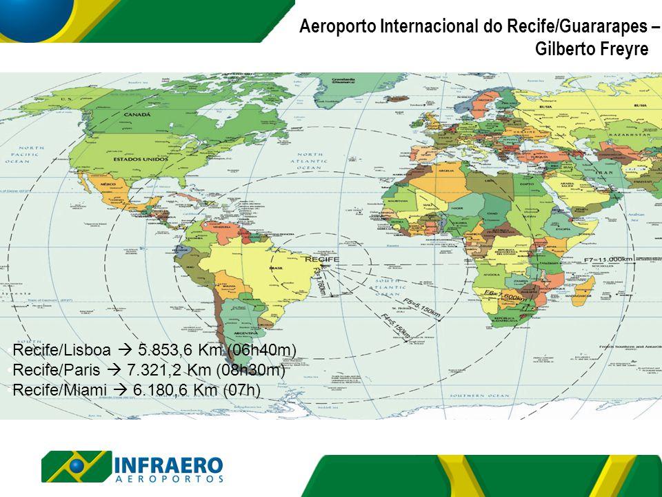Recife/Lisboa 5.853,6 Km (06h40m) Recife/Paris 7.321,2 Km (08h30m) Recife/Miami 6.180,6 Km (07h) Aeroporto Internacional do Recife/Guararapes – Gilber