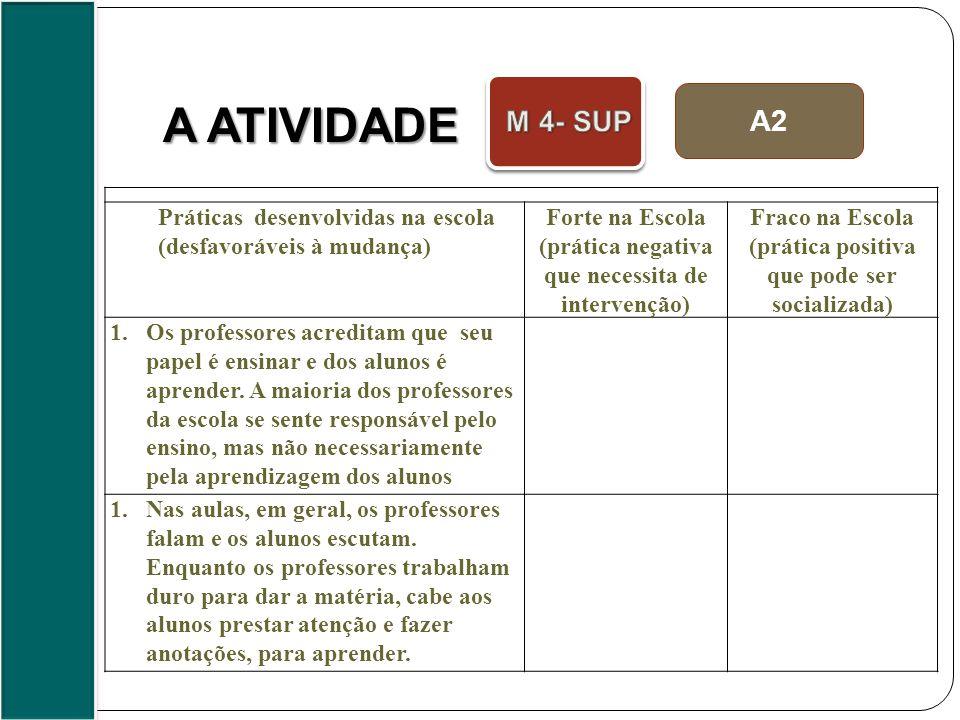 A2 A ATIVIDADE Práticas desenvolvidas na escola (desfavoráveis à mudança) Forte na Escola (prática negativa que necessita de intervenção) Fraco na Esc