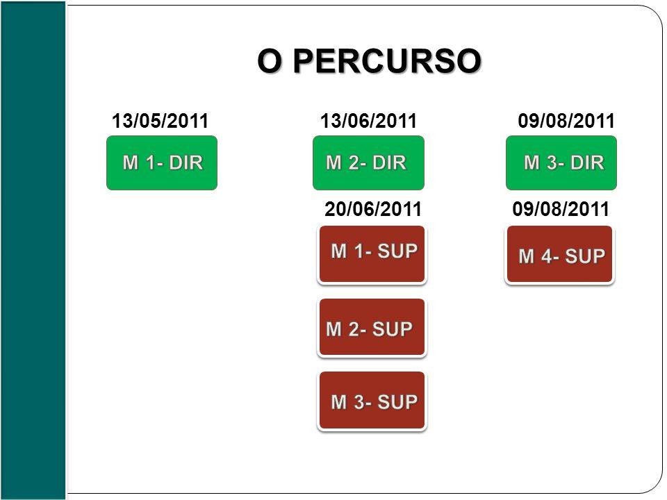 O PERCURSO 13/05/201113/06/201109/08/2011 20/06/201109/08/2011