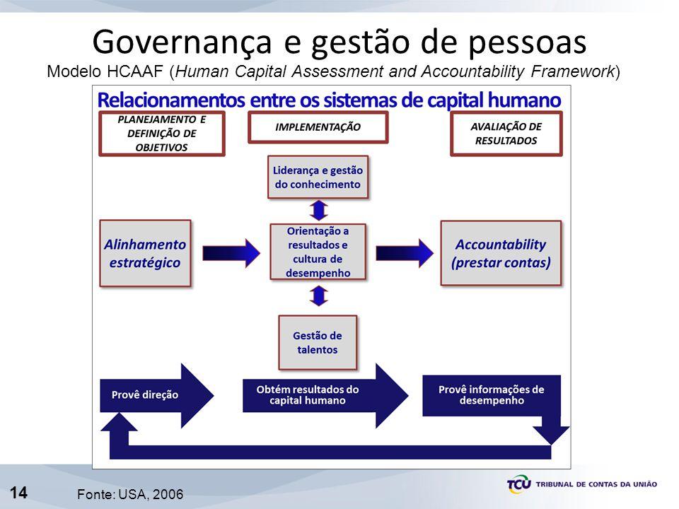 14 Governança e gestão de pessoas Modelo HCAAF (Human Capital Assessment and Accountability Framework) Fonte: USA, 2006
