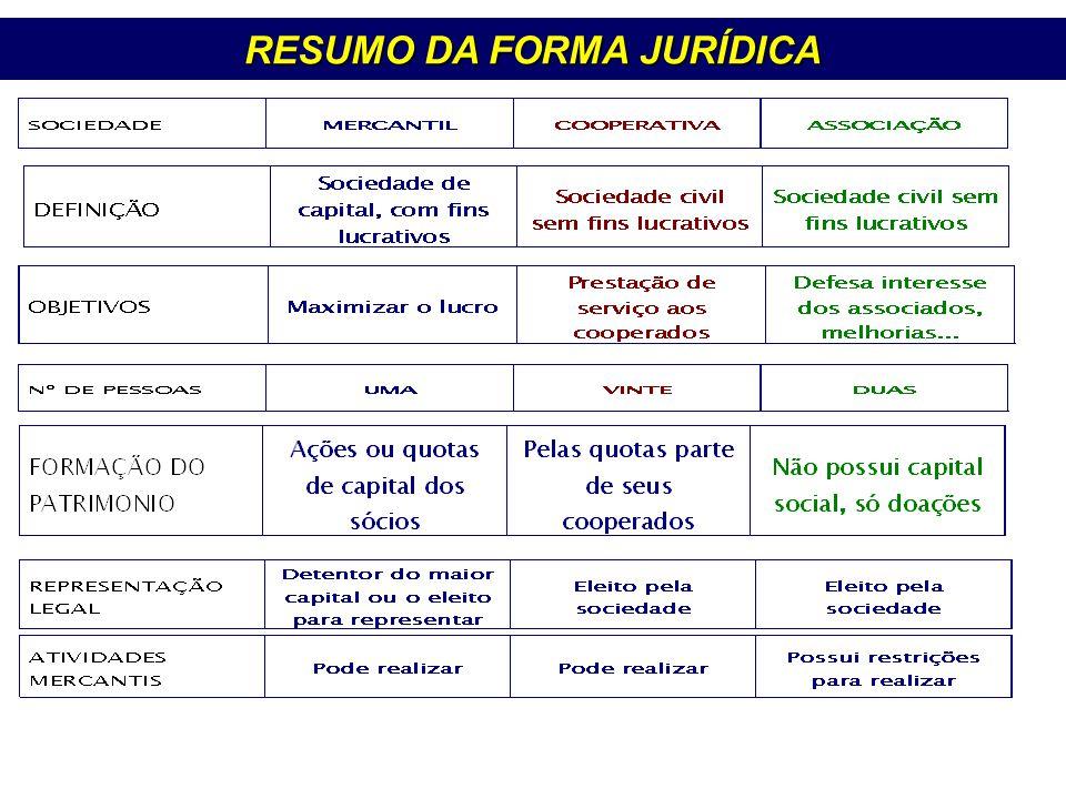 RESUMO DA FORMA JURÍDICA