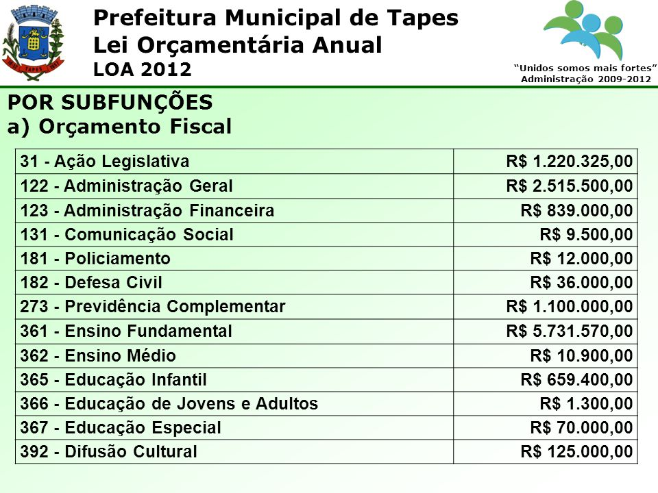 Prefeitura Municipal de Tapes Unidos somos mais fortes Administração 2009-2012 Lei Orçamentária Anual LOA 2012 POR SUBFUNÇÕES a) Orçamento Fiscal 31 -