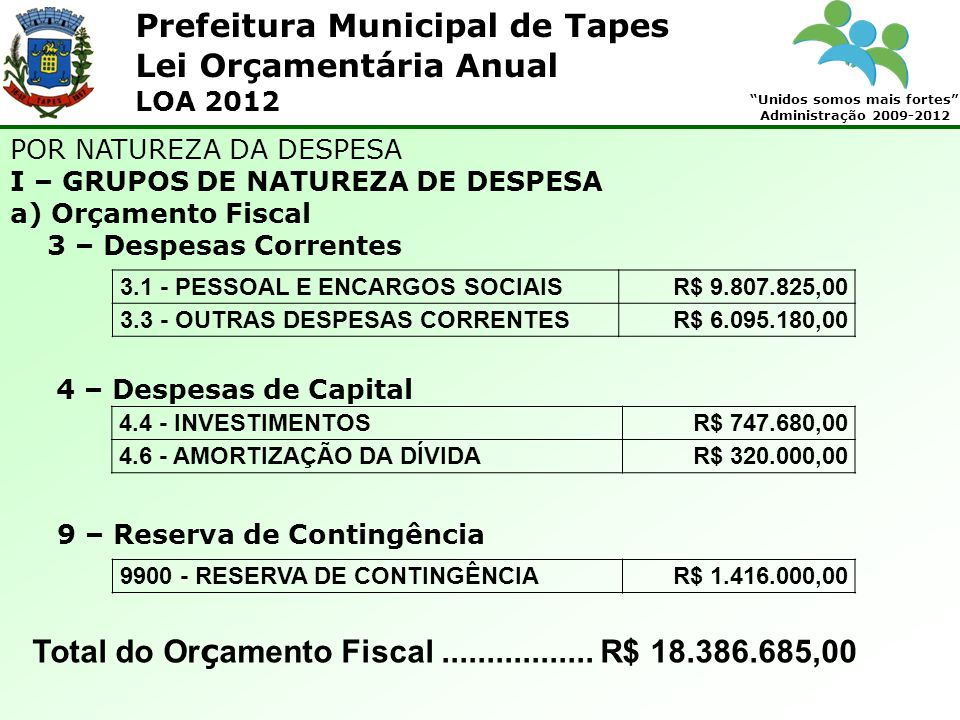 Prefeitura Municipal de Tapes Unidos somos mais fortes Administração 2009-2012 Lei Orçamentária Anual LOA 2012 3.1 - PESSOAL E ENCARGOS SOCIAISR$ 9.807.825,00 3.3 - OUTRAS DESPESAS CORRENTESR$ 6.095.180,00 POR NATUREZA DA DESPESA I – GRUPOS DE NATUREZA DE DESPESA a) Orçamento Fiscal 3 – Despesas Correntes 4.4 - INVESTIMENTOSR$ 747.680,00 4.6 - AMORTIZAÇÃO DA DÍVIDAR$ 320.000,00 4 – Despesas de Capital 9900 - RESERVA DE CONTINGÊNCIAR$ 1.416.000,00 9 – Reserva de Contingência Total do Or ç amento Fiscal.................