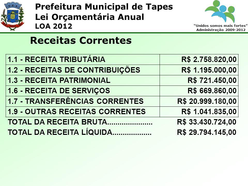 Prefeitura Municipal de Tapes Unidos somos mais fortes Administração 2009-2012 Lei Orçamentária Anual LOA 2012 Receitas Correntes 1.1 - RECEITA TRIBUTÁRIA R$ 2.758.820,00 1.2 - RECEITAS DE CONTRIBUIÇÕESR$ 1.195.000,00 1.3 - RECEITA PATRIMONIALR$ 721.450,00 1.6 - RECEITA DE SERVIÇOSR$ 669.860,00 1.7 - TRANSFERÊNCIAS CORRENTESR$ 20.999.180,00 1.9 - OUTRAS RECEITAS CORRENTESR$ 1.041.835,00 TOTAL DA RECEITA BRUTA......................R$ 33.430.724,00 TOTAL DA RECEITA LÍQUIDA...................