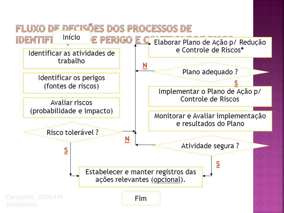 1.Tomar como ponto de partida o Mapa do Processo de Negócio (se houver).