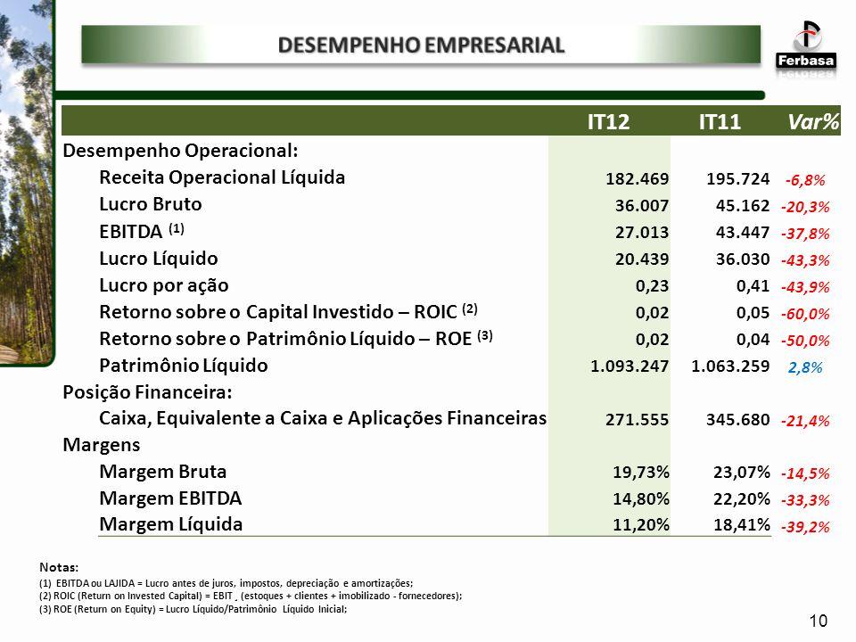 Notas: (1) EBITDA ou LAJIDA = Lucro antes de juros, impostos, depreciação e amortizações; (2) ROIC (Return on Invested Capital) = EBIT ¸ (estoques + clientes + imobilizado - fornecedores); (3) ROE (Return on Equity) = Lucro Líquido/Patrimônio Líquido Inicial; IT12IT11Var% Desempenho Operacional: Receita Operacional Líquida 182.469195.724 -6,8% Lucro Bruto 36.00745.162 -20,3% EBITDA (1) 27.01343.447 -37,8% Lucro Líquido 20.43936.030 -43,3% Lucro por ação 0,230,41 -43,9% Retorno sobre o Capital Investido – ROIC (2) 0,020,05 -60,0% Retorno sobre o Patrimônio Líquido – ROE (3) 0,020,04 -50,0% Patrimônio Líquido 1.093.2471.063.259 2,8% Posição Financeira: Caixa, Equivalente a Caixa e Aplicações Financeiras 271.555345.680 -21,4% Margens Margem Bruta 19,73%23,07% -14,5% Margem EBITDA 14,80%22,20% -33,3% Margem Líquida 11,20%18,41% -39,2% 10