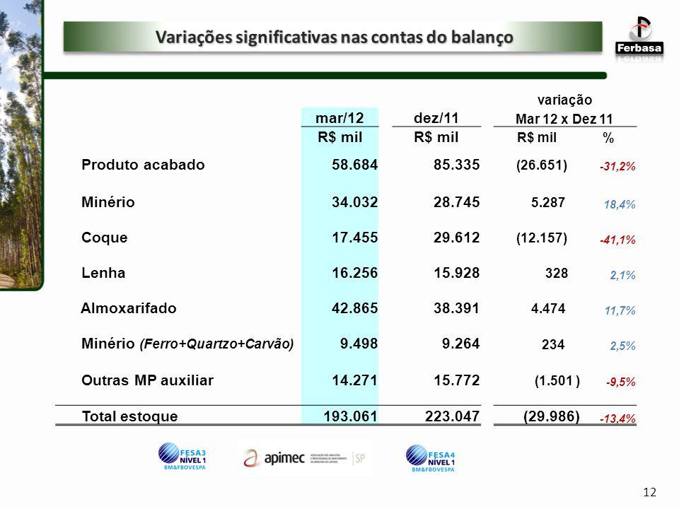 variação mar/12dez/11 Mar 12 x Dez 11 R$ mil % Produto acabado58.68485.335 (26.651) -31,2% Minério34.03228.745 5.287 18,4% Coque17.45529.612 (12.157) -41,1% Lenha16.25615.928 328 2,1% Almoxarifado42.86538.391 4.474 11,7% Minério (Ferro+Quartzo+Carvão) 9.4989.264 234 2,5% Outras MP auxiliar14.27115.772 (1.501 ) -9,5% Total estoque193.061 223.047(29.986) -13,4% > Estoque 12