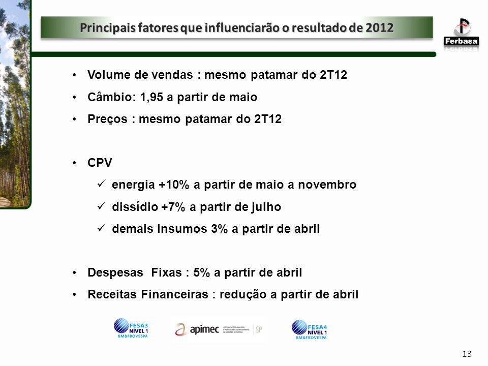 13 Volume de vendas : mesmo patamar do 2T12 Câmbio: 1,95 a partir de maio Preços : mesmo patamar do 2T12 CPV energia +10% a partir de maio a novembro dissídio +7% a partir de julho demais insumos 3% a partir de abril Despesas Fixas : 5% a partir de abril Receitas Financeiras : redução a partir de abril