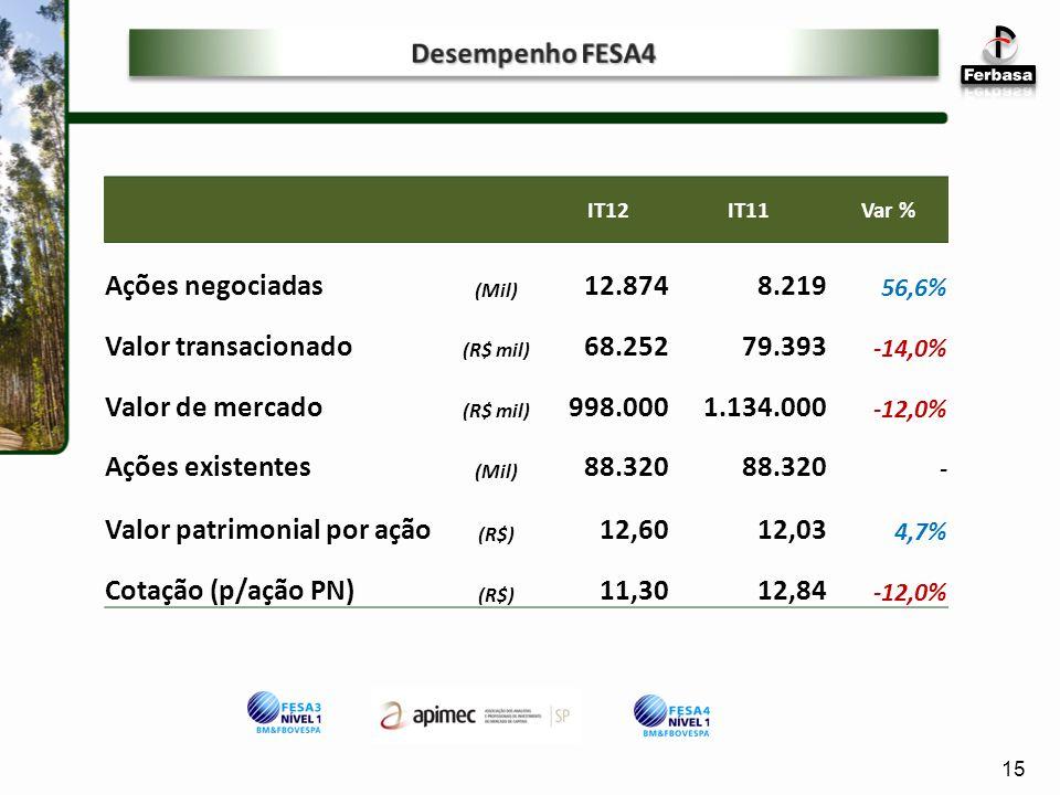 IT12IT11Var % Ações negociadas (Mil) 12.8748.219 56,6% Valor transacionado (R$ mil) 68.25279.393 -14,0% Valor de mercado (R$ mil) 998.0001.134.000 -12,0% Ações existentes (Mil) 88.320 - Valor patrimonial por ação (R$) 12,6012,03 4,7% Cotação (p/ação PN) (R$) 11,3012,84 -12,0% 15