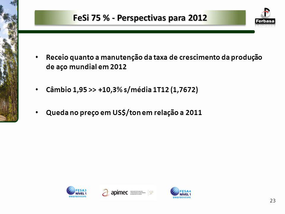 Receio quanto a manutenção da taxa de crescimento da produção de aço mundial em 2012 Câmbio 1,95 >> +10,3% s/média 1T12 (1,7672) Queda no preço em US$/ton em relação a 2011 23