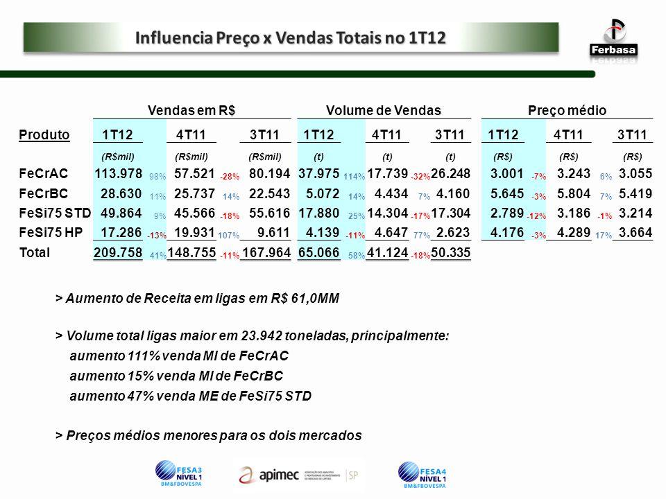 Vendas em R$Volume de VendasPreço médio Produto1T12 4T113T111T12 4T113T111T12 4T113T11 (R$mil) (t) (R$) FeCrAC113.978 98% 57.521 -28% 80.19437.975 114% 17.739 -32% 26.2483.001 -7% 3.243 6% 3.055 FeCrBC28.630 11% 25.737 14% 22.5435.072 14% 4.434 7% 4.1605.645 -3% 5.804 7% 5.419 FeSi75 STD49.864 9% 45.566 -18% 55.61617.880 25% 14.304 -17% 17.3042.789 -12% 3.186 -1% 3.214 FeSi75 HP17.286 -13% 19.931 107% 9.6114.139 -11% 4.647 77% 2.6234.176 -3% 4.289 17% 3.664 Total209.758 41% 148.755 -11% 167.96465.066 58% 41.124 -18% 50.335 > Aumento de Receita em ligas em R$ 61,0MM > Volume total ligas maior em 23.942 toneladas, principalmente: aumento 111% venda MI de FeCrAC aumento 15% venda MI de FeCrBC aumento 47% venda ME de FeSi75 STD > Preços médios menores para os dois mercados