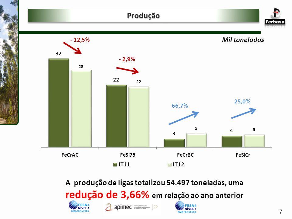 Mil toneladas A produção de ligas totalizou 54.497 toneladas, uma redução de 3,66% em relação ao ano anterior 7 - 12,5% - 2,9% 66,7% 25,0%