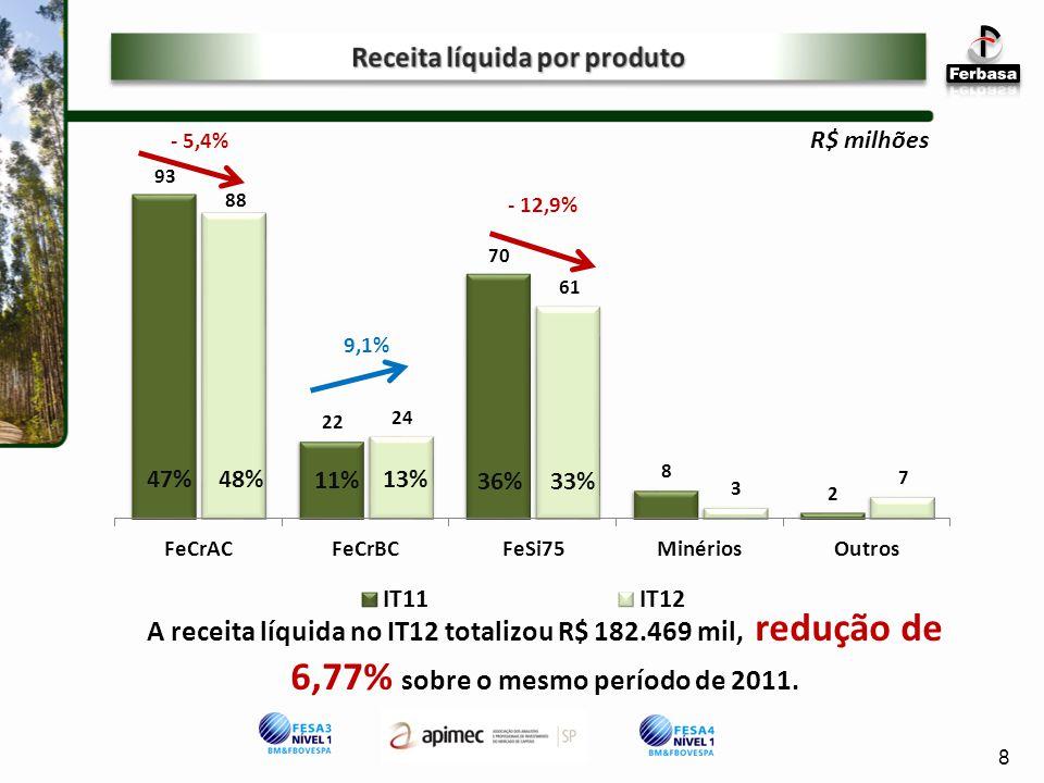 R$ milhões - 5,4% 9,1% 47% 11% 36% 33% 13%48% A receita líquida no IT12 totalizou R$ 182.469 mil, redução de 6,77% sobre o mesmo período de 2011.
