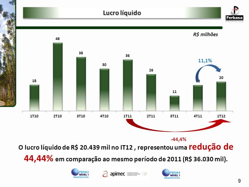 11,1% O lucro líquido de R$ 20.439 mil no IT12, representou uma redução de 44,44% em comparação ao mesmo período de 2011 (R$ 36.030 mil).