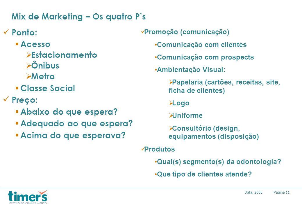 Página11Data, 2006 Mix de Marketing – Os quatro Ps Ponto: Acesso Estacionamento Ônibus Metro Classe Social Preço: Abaixo do que espera? Adequado ao qu