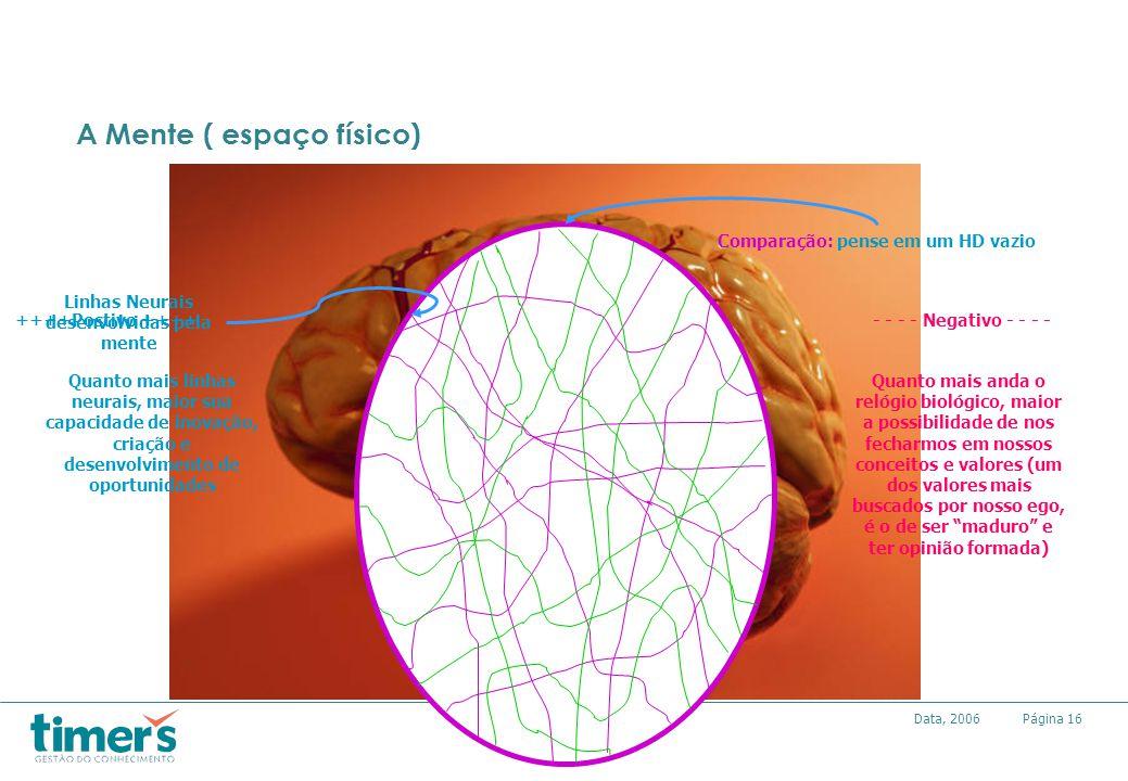 Página16Data, 2006 A Mente ( espaço físico) Comparação: pense em um HD vazio Linhas Neurais desenvolvidas pela mente ++++Postivo ++++- - - - Negativo