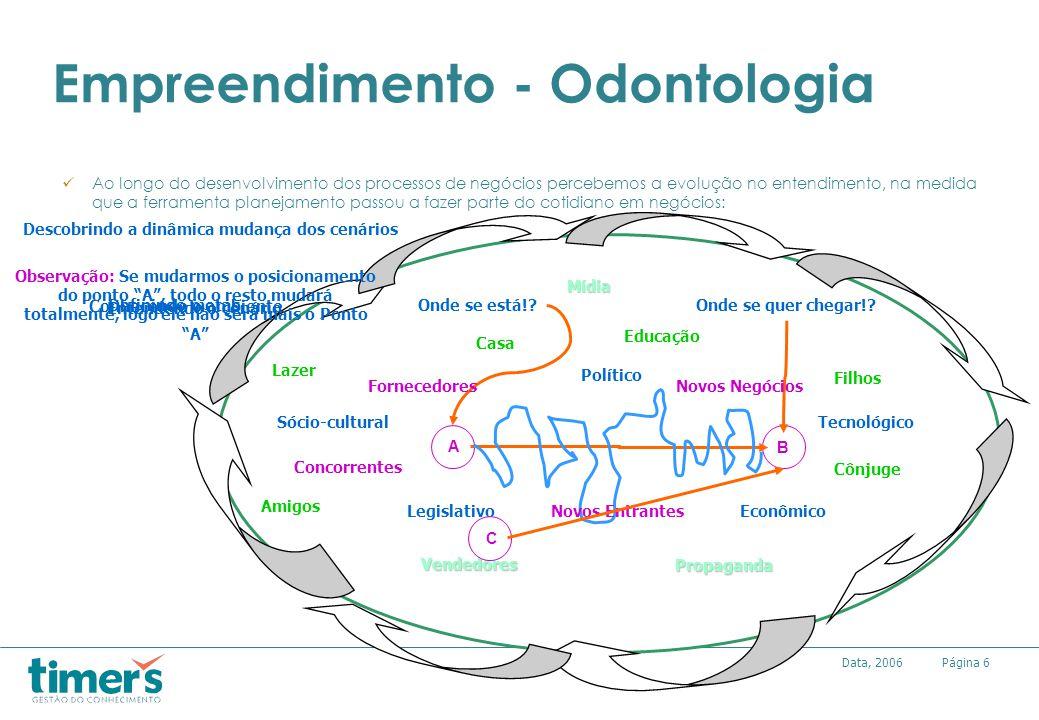 Página6Data, 2006 Empreendimento - Odontologia Ao longo do desenvolvimento dos processos de negócios percebemos a evolução no entendimento, na medida