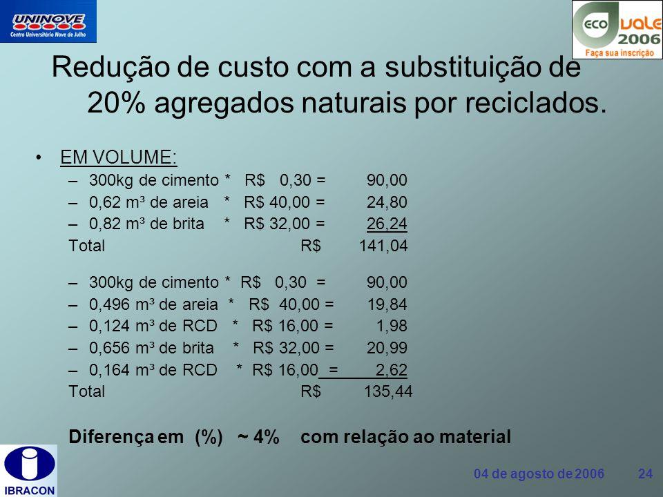 04 de agosto de 2006 24 Redução de custo com a substituição de 20% agregados naturais por reciclados. EM VOLUME: –300kg de cimento * R$ 0,30 = 90,00 –