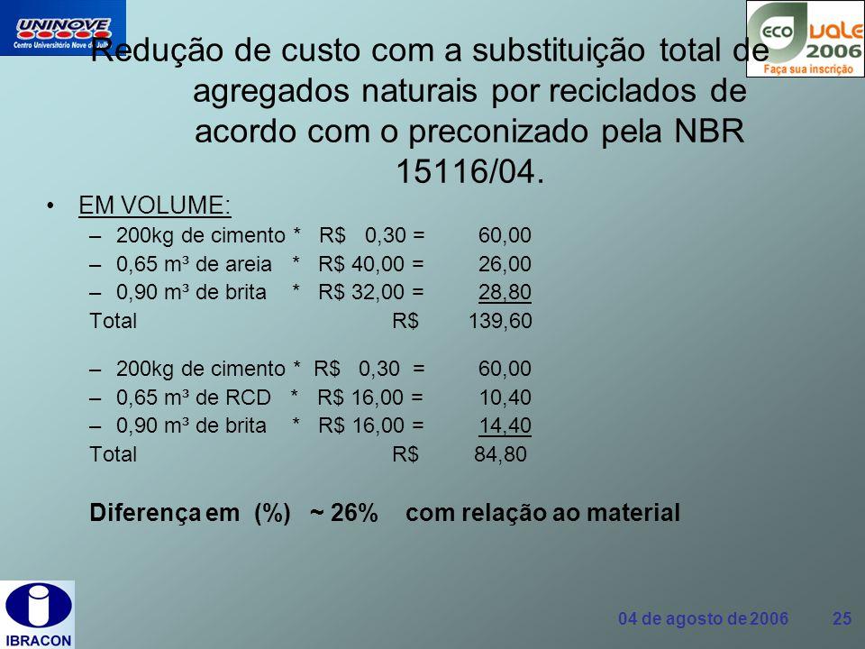 04 de agosto de 2006 25 Redução de custo com a substituição total de agregados naturais por reciclados de acordo com o preconizado pela NBR 15116/04.