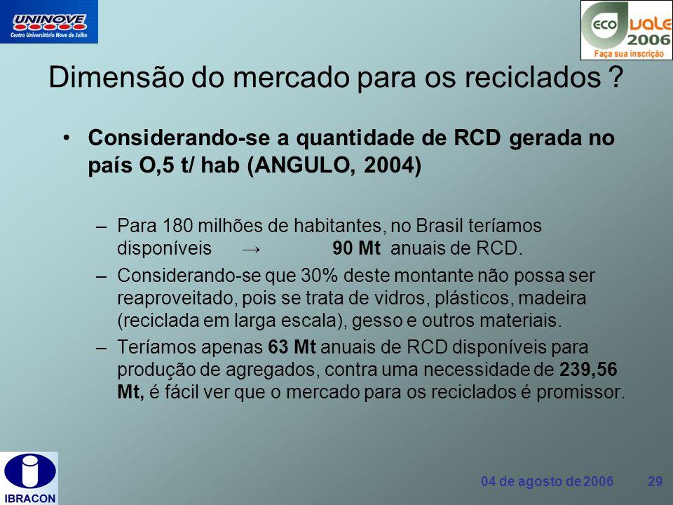 04 de agosto de 2006 29 Dimensão do mercado para os reciclados ? Considerando-se a quantidade de RCD gerada no país O,5 t/ hab (ANGULO, 2004) –Para 18