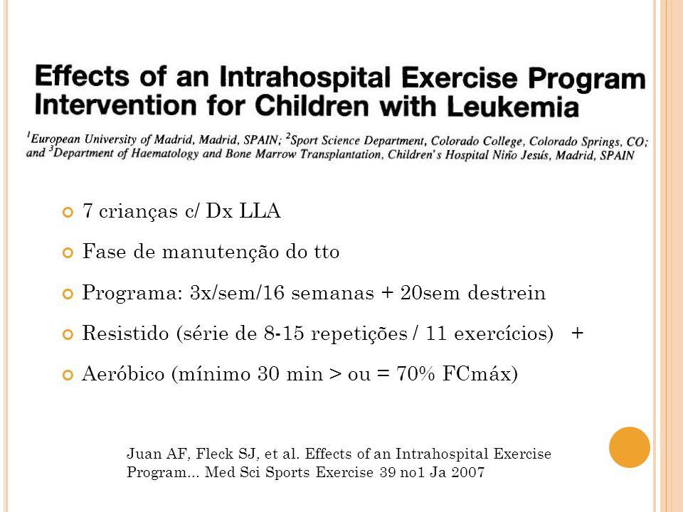 Juan AF, Fleck SJ, et al. Effects of an Intrahospital Exercise Program... Med Sci Sports Exercise 39 no1 Ja 2007 7 crianças c/ Dx LLA Fase de manutenç