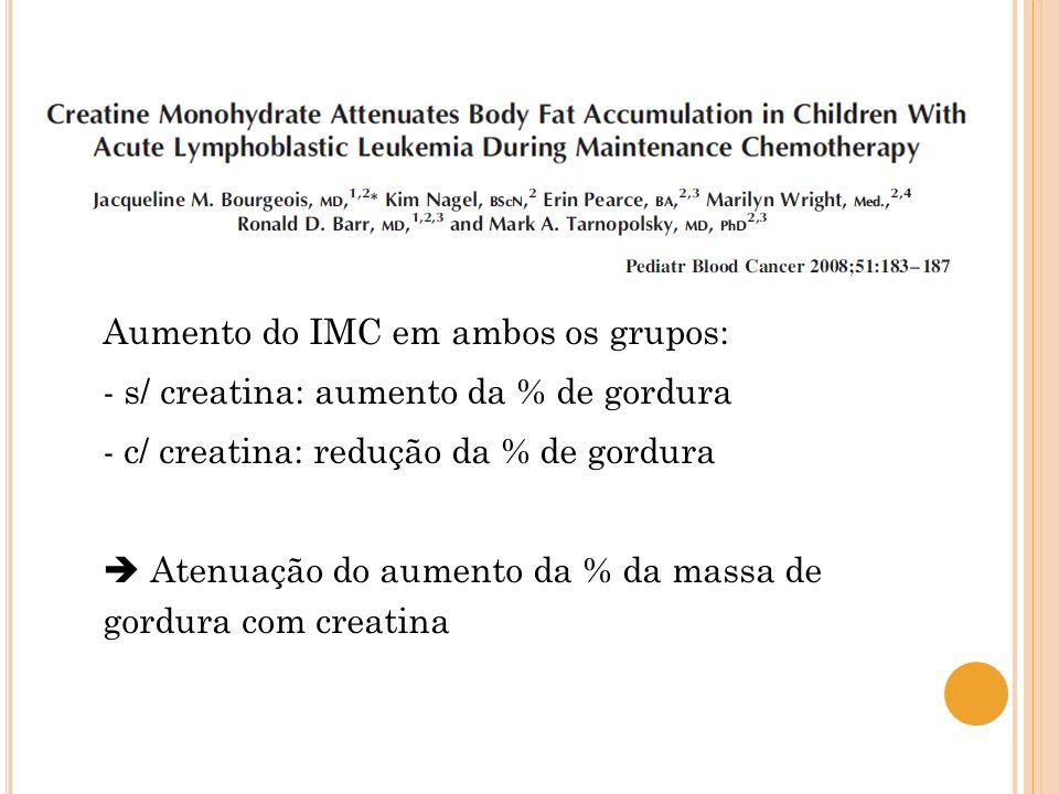 Aumento do IMC em ambos os grupos: - s/ creatina: aumento da % de gordura - c/ creatina: redução da % de gordura Atenuação do aumento da % da massa de