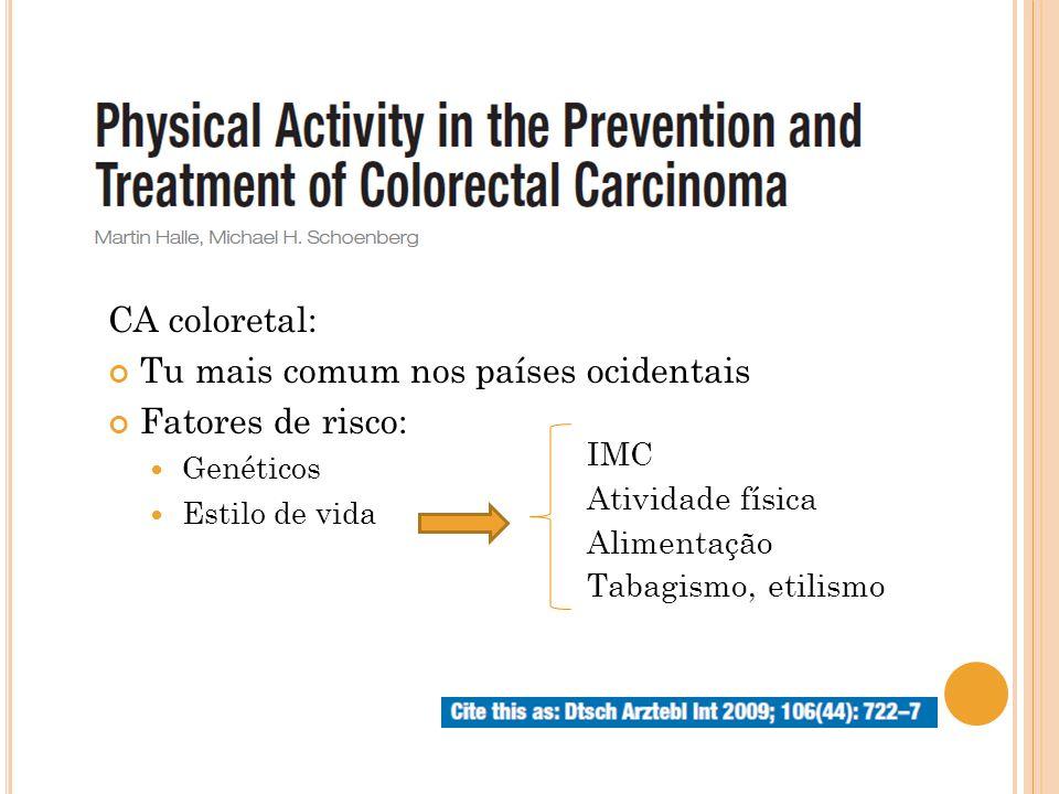 CA coloretal: Tu mais comum nos países ocidentais Fatores de risco: Genéticos Estilo de vida IMC Atividade física Alimentação Tabagismo, etilismo