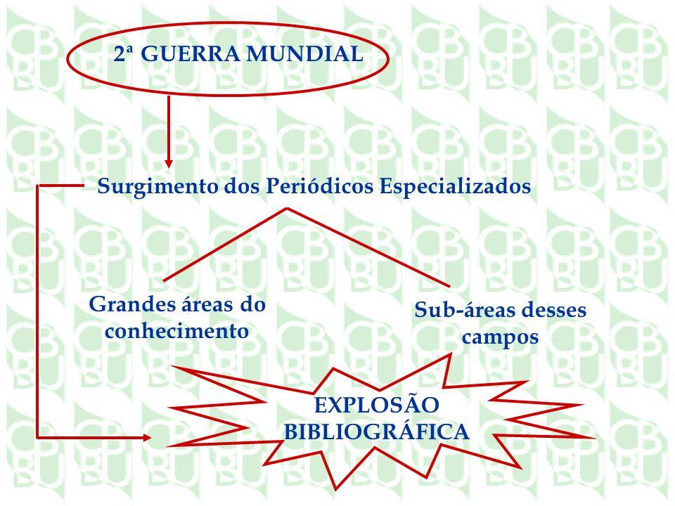 2ª GUERRA MUNDIAL Surgimento dos Periódicos Especializados Grandes áreas do conhecimento Sub-áreas desses campos EXPLOSÃO BIBLIOGRÁFICA