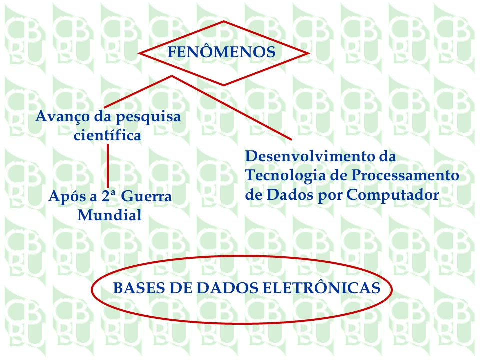 Avanço da pesquisa científica FENÔMENOS Desenvolvimento da Tecnologia de Processamento de Dados por Computador Após a 2ª Guerra Mundial BASES DE DADOS ELETRÔNICAS