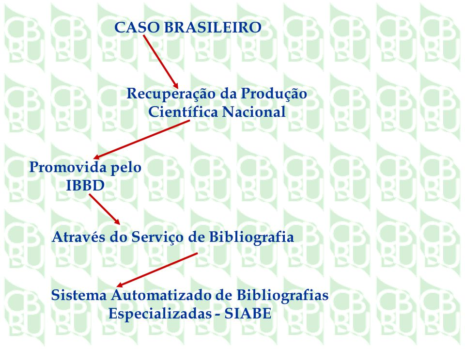 Sistema Automatizado de Bibliografias Especializadas - SIABE CASO BRASILEIRO Recuperação da Produção Científica Nacional Promovida pelo IBBD Através do Serviço de Bibliografia