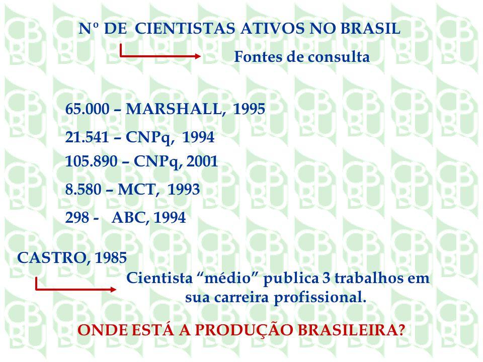 Nº DE CIENTISTAS ATIVOS NO BRASIL Fontes de consulta 65.000 – MARSHALL, 1995 21.541 – CNPq, 1994 105.890 – CNPq, 2001 8.580 – MCT, 1993 298 - ABC, 1994 CASTRO, 1985 Cientista médio publica 3 trabalhos em sua carreira profissional.