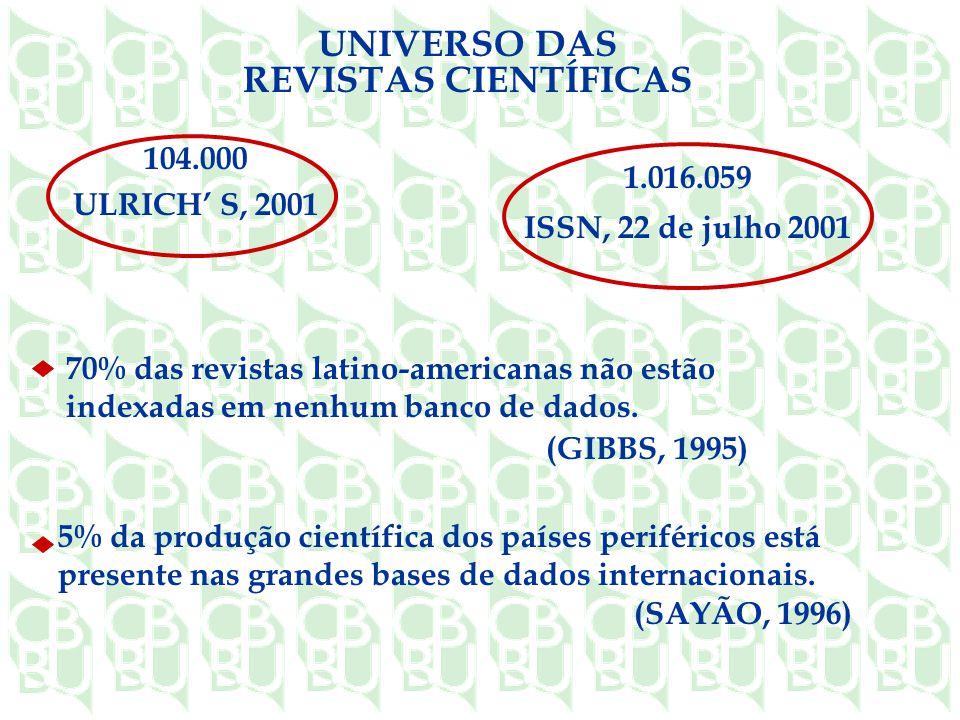 UNIVERSO DAS REVISTAS CIENTÍFICAS 70% das revistas latino-americanas não estão indexadas em nenhum banco de dados.