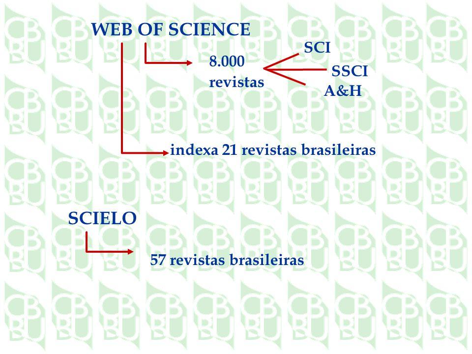 WEB OF SCIENCE 8.000 revistas indexa 21 revistas brasileiras SCI SSCI A&H SCIELO 57 revistas brasileiras