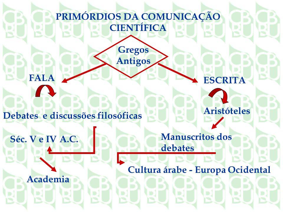 PRIMÓRDIOS DA COMUNICAÇÃO CIENTÍFICA Gregos Antigos FALA ESCRITA Debates e discussões filosóficas Séc.