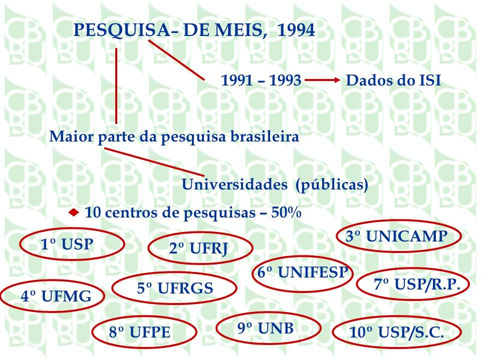 PESQUISA – DE MEIS, 1994 1991 – 1993 Dados do ISI Maior parte da pesquisa brasileira Universidades (públicas) 10 centros de pesquisas – 50% 1º USP 2º UFRJ 3º UNICAMP 7º USP/R.P.