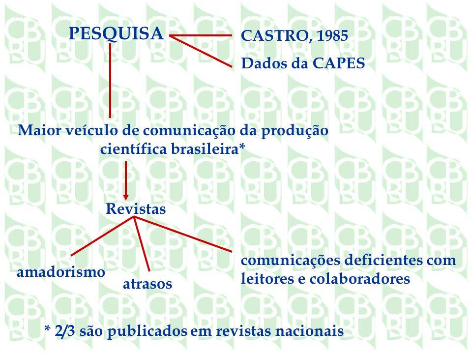 PESQUISA CASTRO, 1985 Dados da CAPES atrasos amadorismo Maior veículo de comunicação da produção científica brasileira* Revistas comunicações deficientes com leitores e colaboradores * 2/3 são publicados em revistas nacionais