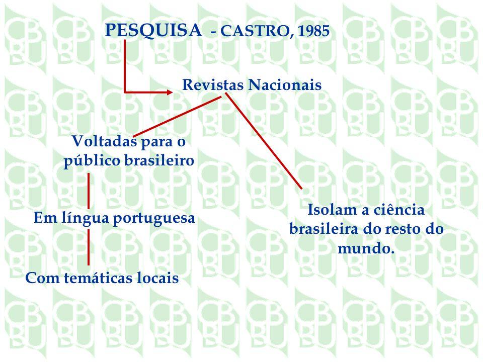 Em língua portuguesa Com temáticas locais PESQUISA - CASTRO, 1985 Voltadas para o público brasileiro Revistas Nacionais Isolam a ciência brasileira do resto do mundo.
