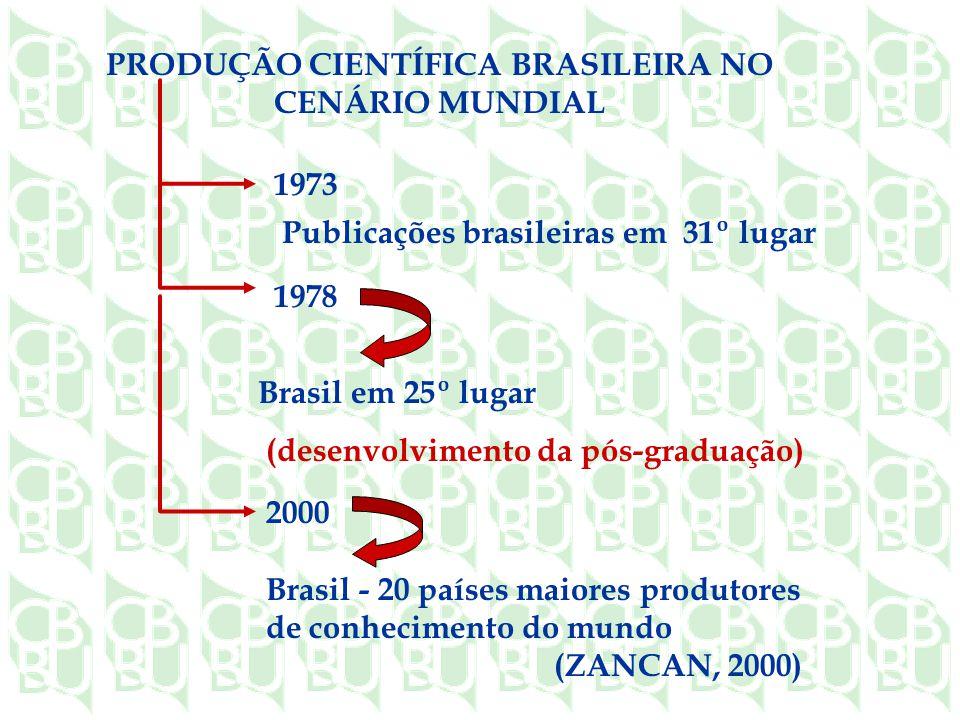 1973 PRODUÇÃO CIENTÍFICA BRASILEIRA NO CENÁRIO MUNDIAL 1978 Brasil em 25º lugar (desenvolvimento da pós-graduação) 2000 Brasil - 20 países maiores produtores de conhecimento do mundo (ZANCAN, 2000) Publicações brasileiras em 31º lugar