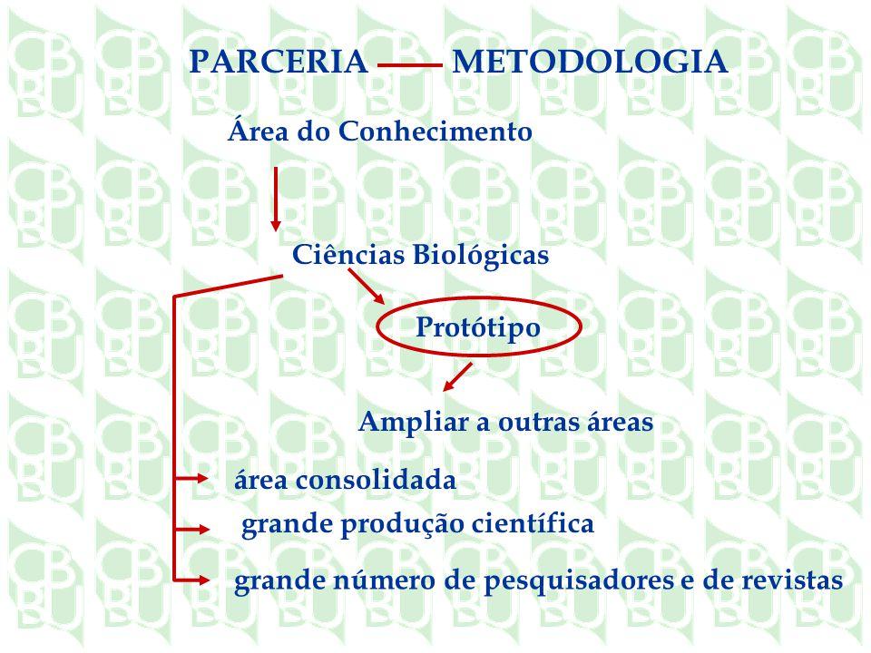 área consolidada grande produção científica grande número de pesquisadores e de revistas Ciências Biológicas Ampliar a outras áreas Protótipo Área do Conhecimento METODOLOGIAPARCERIA